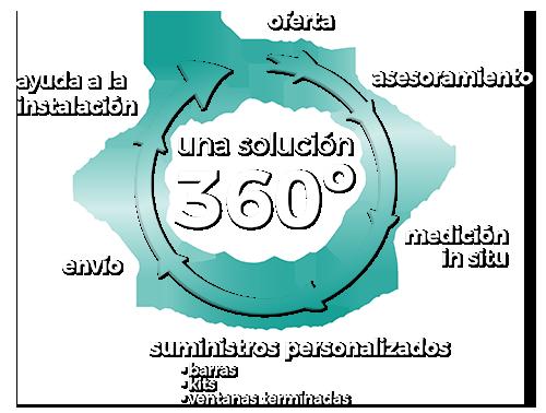 Solución 360